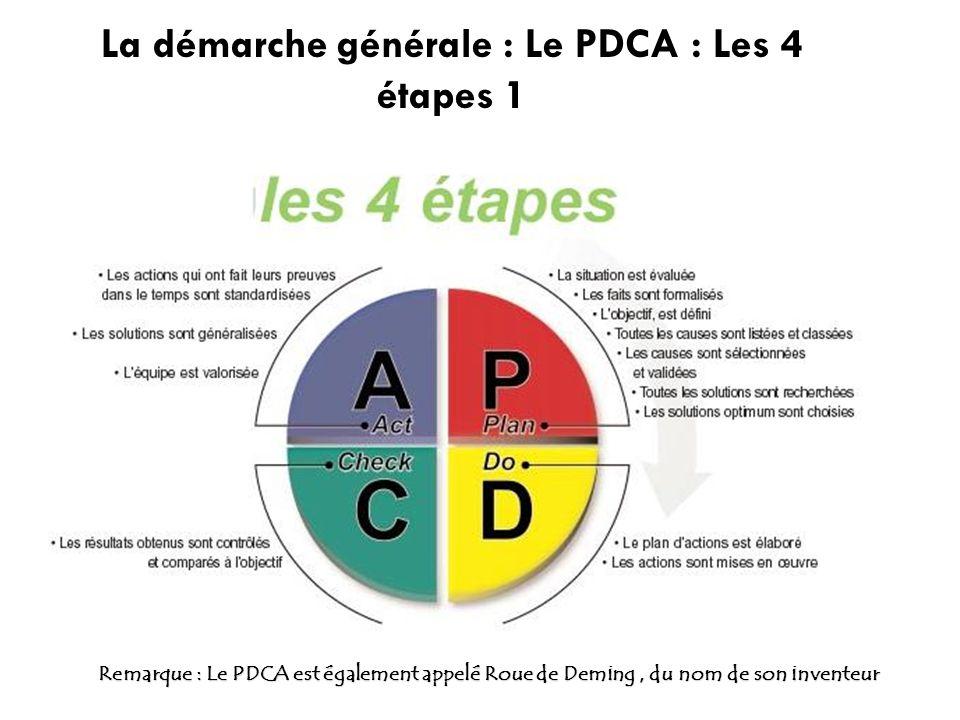 La démarche générale : Le PDCA : Les 4 étapes 1 Remarque : Le PDCA est également appelé Roue de Deming, du nom de son inventeur