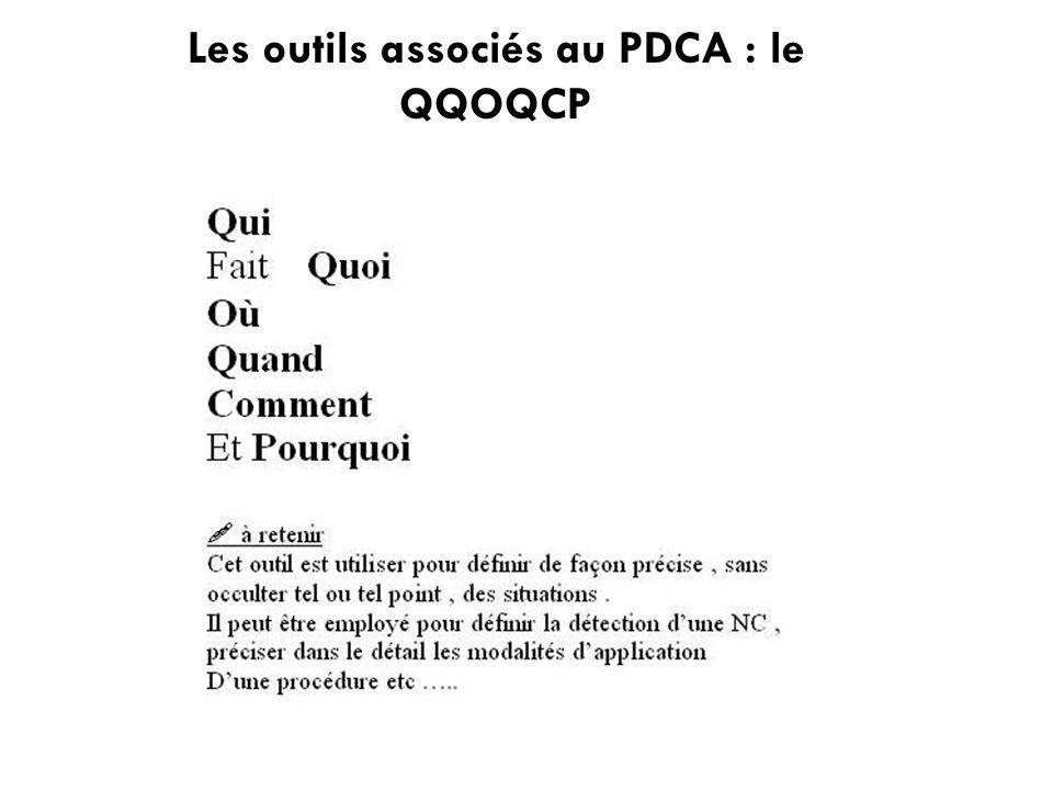Les outils associés au PDCA : le QQOQCP
