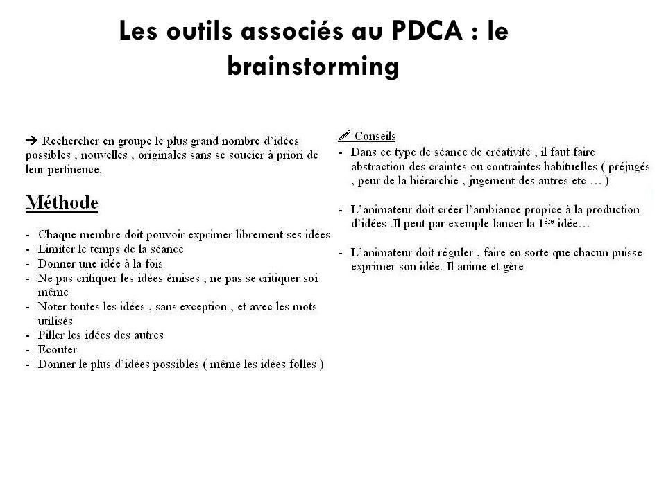 Les outils associés au PDCA : le brainstorming