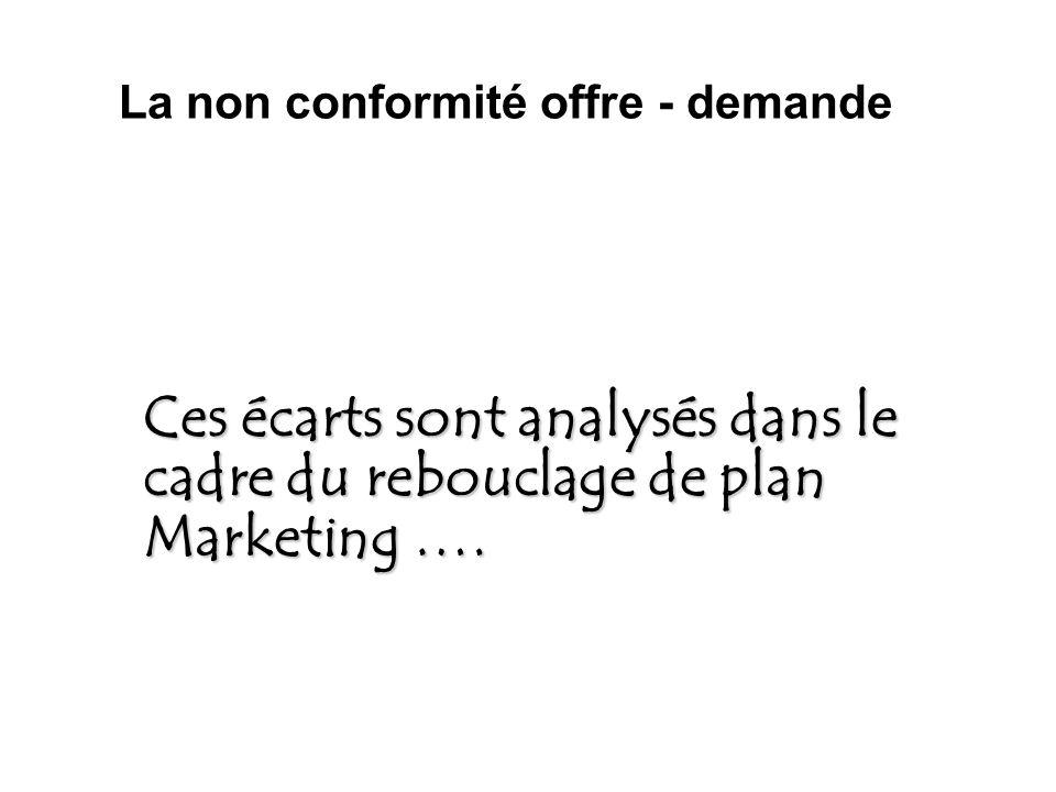 Ces écarts sont analysés dans le cadre du rebouclage de plan Marketing …. La non conformité offre - demande
