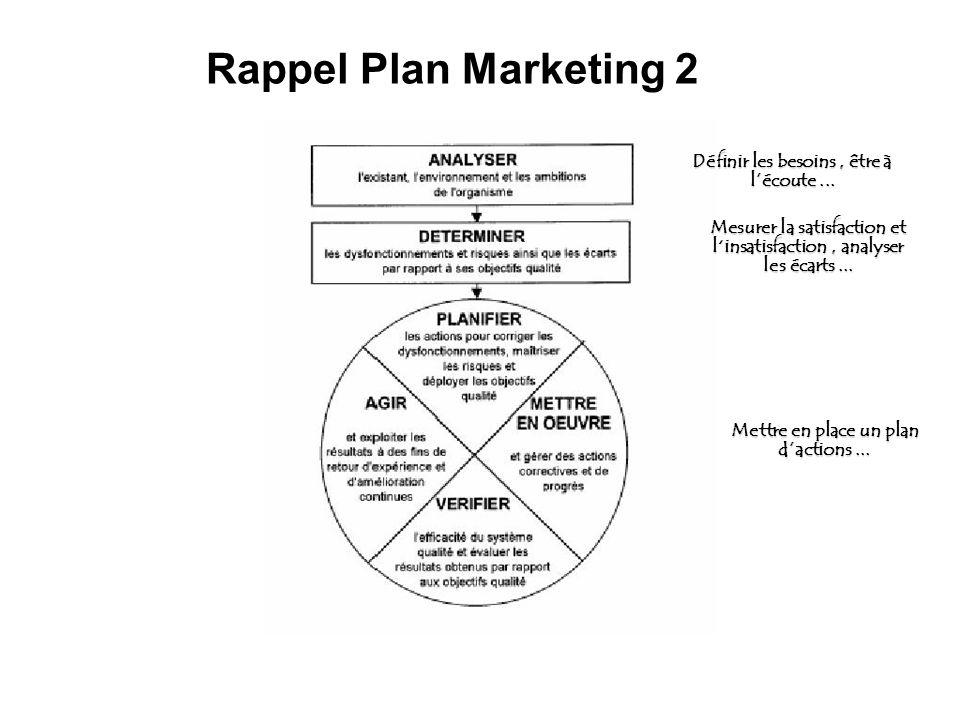 Rappel Plan Marketing 2 Définir les besoins, être à lécoute... Mesurer la satisfaction et linsatisfaction, analyser les écarts... Mettre en place un p