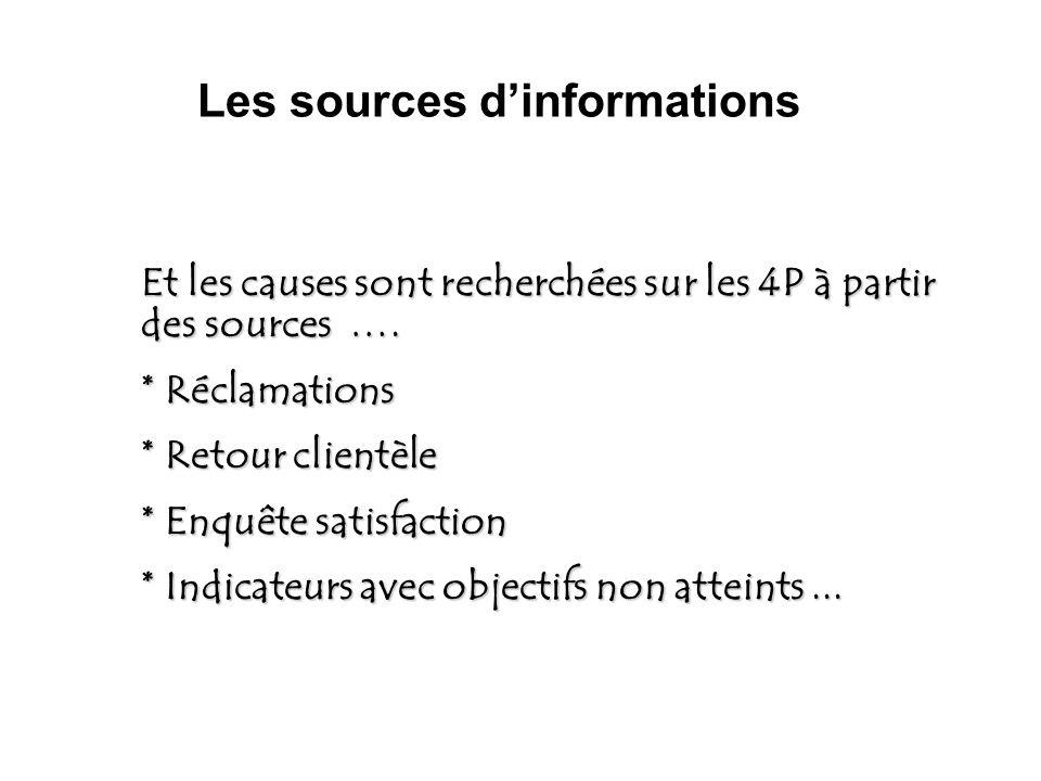 Et les causes sont recherchées sur les 4P à partir des sources …. * Réclamations * Retour clientèle * Enquête satisfaction * Indicateurs avec objectif