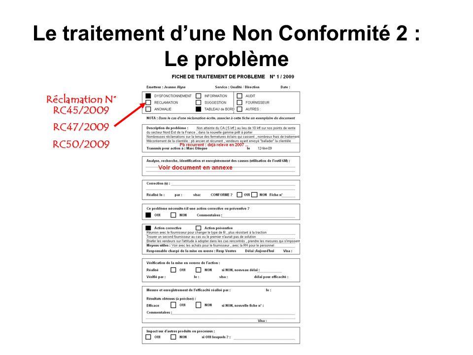 Le traitement dune Non Conformité 2 : Le problème Réclamation N° RC45/2009 RC47/2009RC50/2009