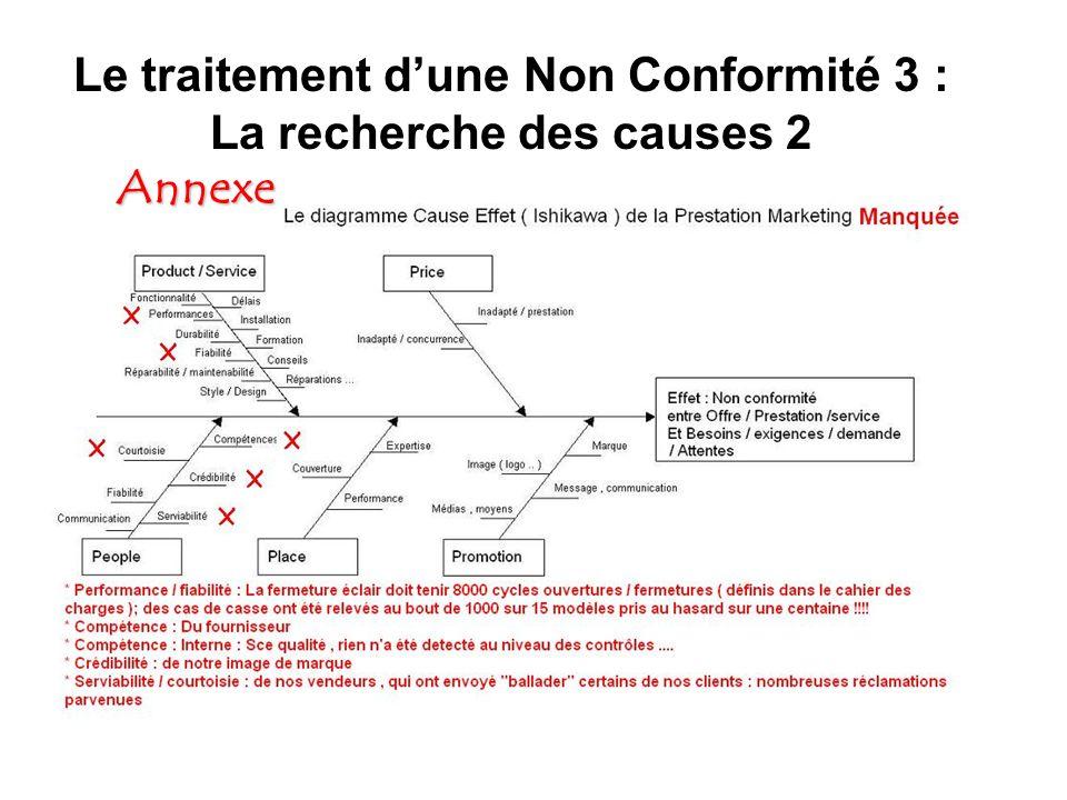Le traitement dune Non Conformité 3 : La recherche des causes 2 Annexe