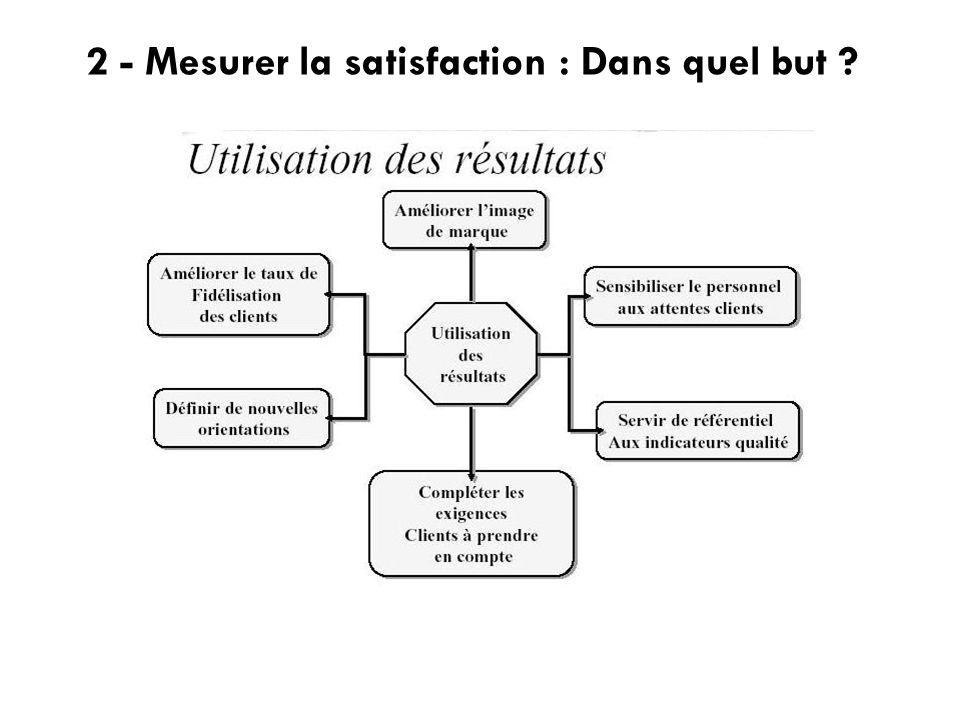 2 - Mesurer la satisfaction : Dans quel but ?
