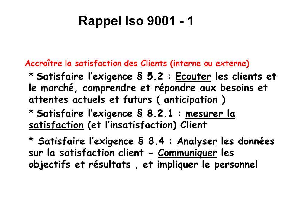 Accroître la satisfaction des Clients (interne ou externe) * Satisfaire lexigence § 5.2 : Ecouter les clients et le marché, comprendre et répondre aux