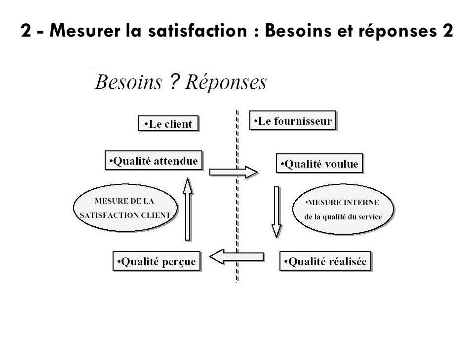 2 - Mesurer la satisfaction : Besoins et réponses 2