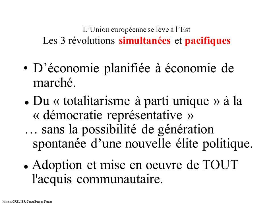 LUnion européenne se lève à lEst Les 3 révolutions simultanées et pacifiques Michel GRELIER, Team Europe France Déconomie planifiée à économie de marché.