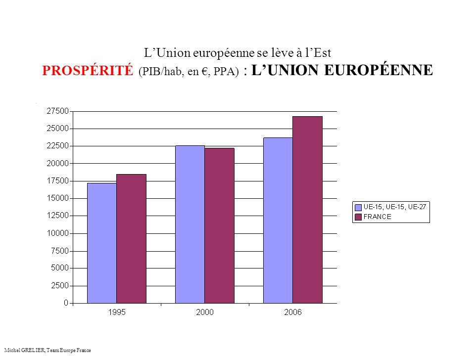 LUnion européenne se lève à lEst PROSPÉRITÉ (PIB/hab, en, PPA) : LUNION EUROPÉENNE Michel GRELIER, Team Europe France