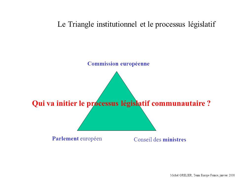 Le Triangle institutionnel et le processus législatif Parlement européen Conseil des ministres Commission européenne Qui va initier le processus légis