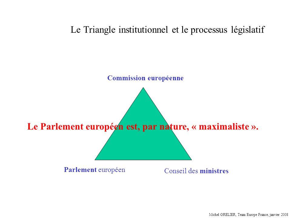 Le Triangle institutionnel et le processus législatif Parlement européen Conseil des ministres Commission européenne Le Parlement européen est, par na