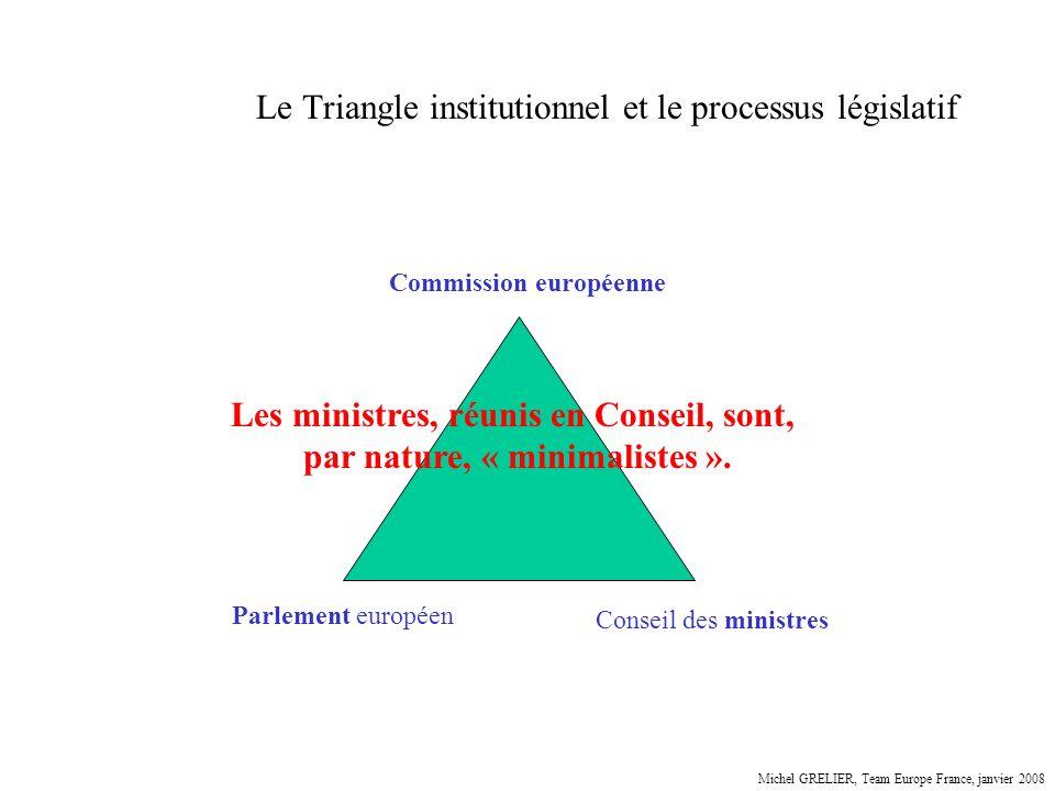 Le Triangle institutionnel et le processus législatif Parlement européen Conseil des ministres Commission européenne Les ministres, réunis en Conseil,
