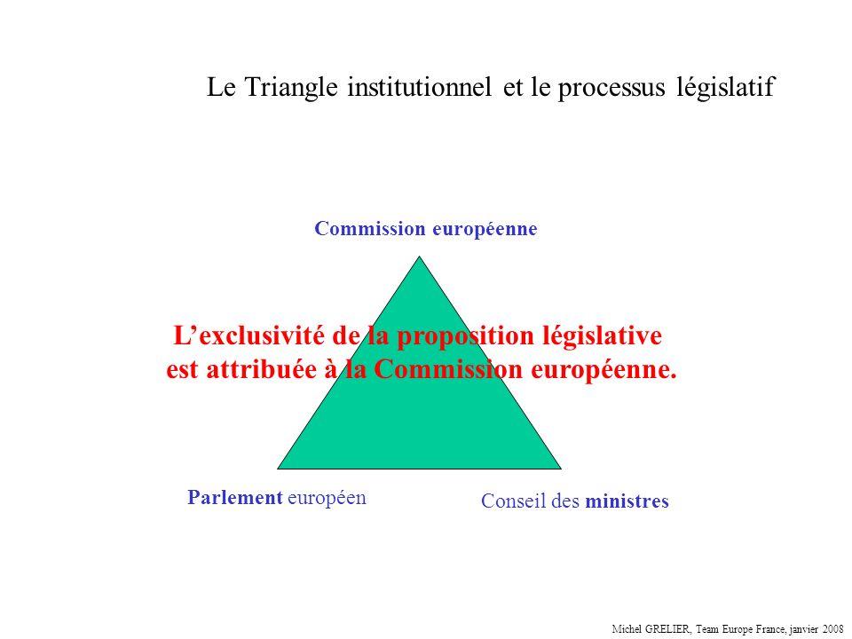 Le Triangle institutionnel et le processus législatif Parlement européen Conseil des ministres Commission européenne Lexclusivité de la proposition lé