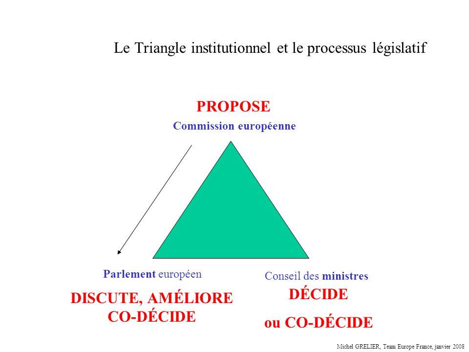 Le Triangle institutionnel et le processus législatif Parlement européen Conseil des ministres Commission européenne PROPOSE DISCUTE, AMÉLIORE CO-DÉCI