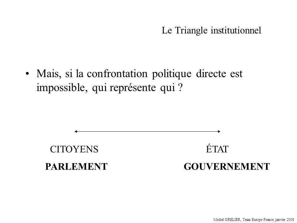 Le Triangle institutionnel Mais, si la confrontation politique directe est impossible, qui représente qui ? CITOYENSÉTAT PARLEMENTGOUVERNEMENT Michel