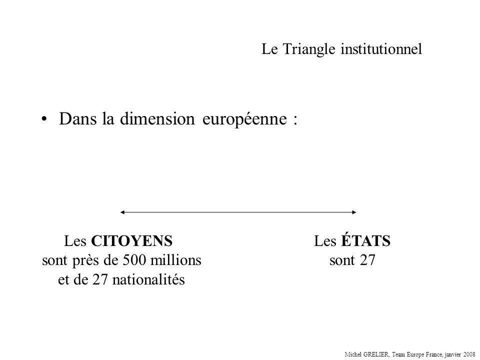 Le Triangle institutionnel Dans la dimension européenne : Les CITOYENS sont près de 500 millions et de 27 nationalités Les ÉTATS sont 27 Michel GRELIE