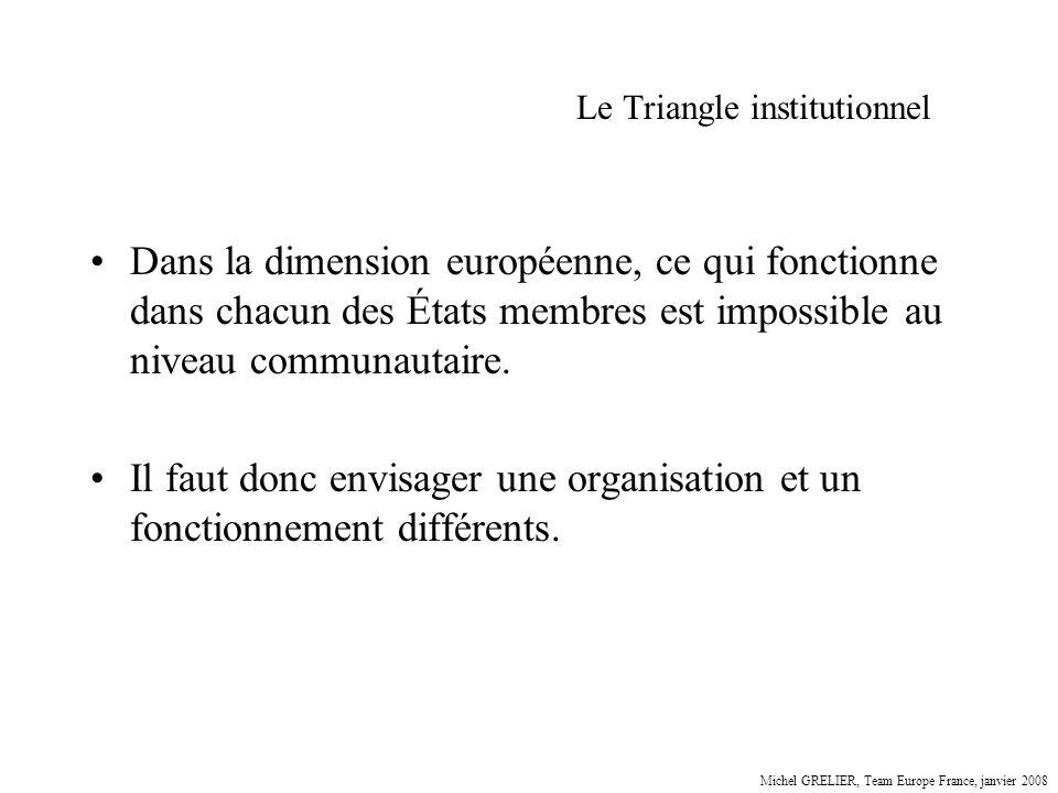 Le Triangle institutionnel Dans la dimension européenne, ce qui fonctionne dans chacun des États membres est impossible au niveau communautaire. Il fa