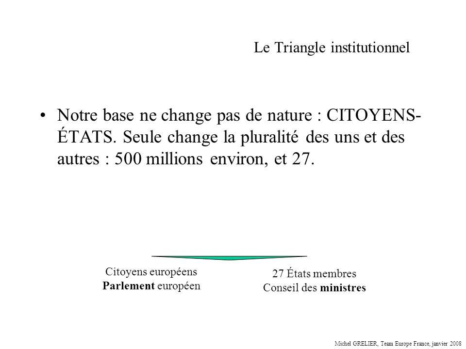 Le Triangle institutionnel Notre base ne change pas de nature : CITOYENS- ÉTATS. Seule change la pluralité des uns et des autres : 500 millions enviro
