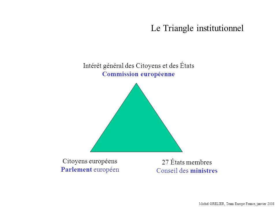 Le Triangle institutionnel Citoyens européens Parlement européen 27 États membres Conseil des ministres Intérêt général des Citoyens et des États Comm