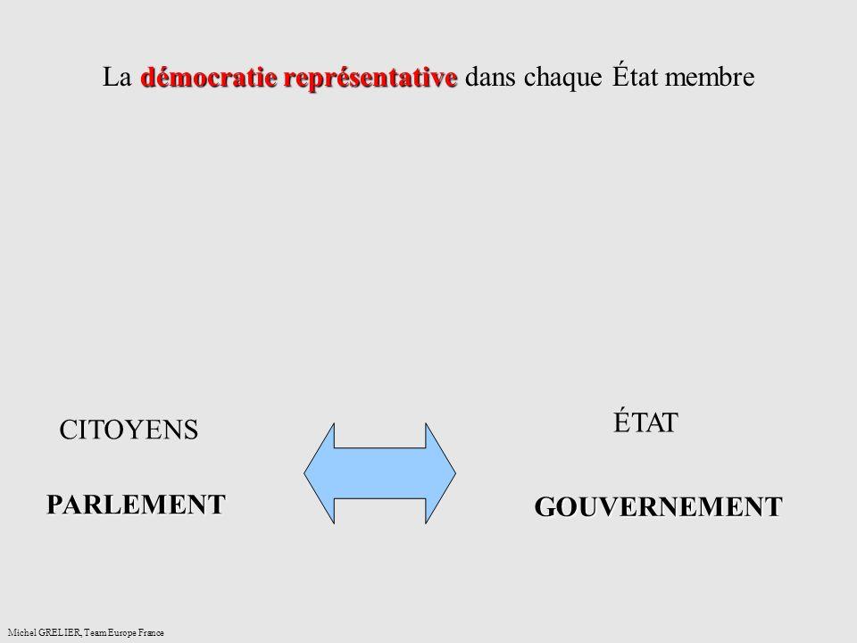 démocratie représentative La démocratie représentative dans chaque État membre Michel GRELIER, Team Europe France CITOYENS PARLEMENT ÉTAT GOUVERNEMENT