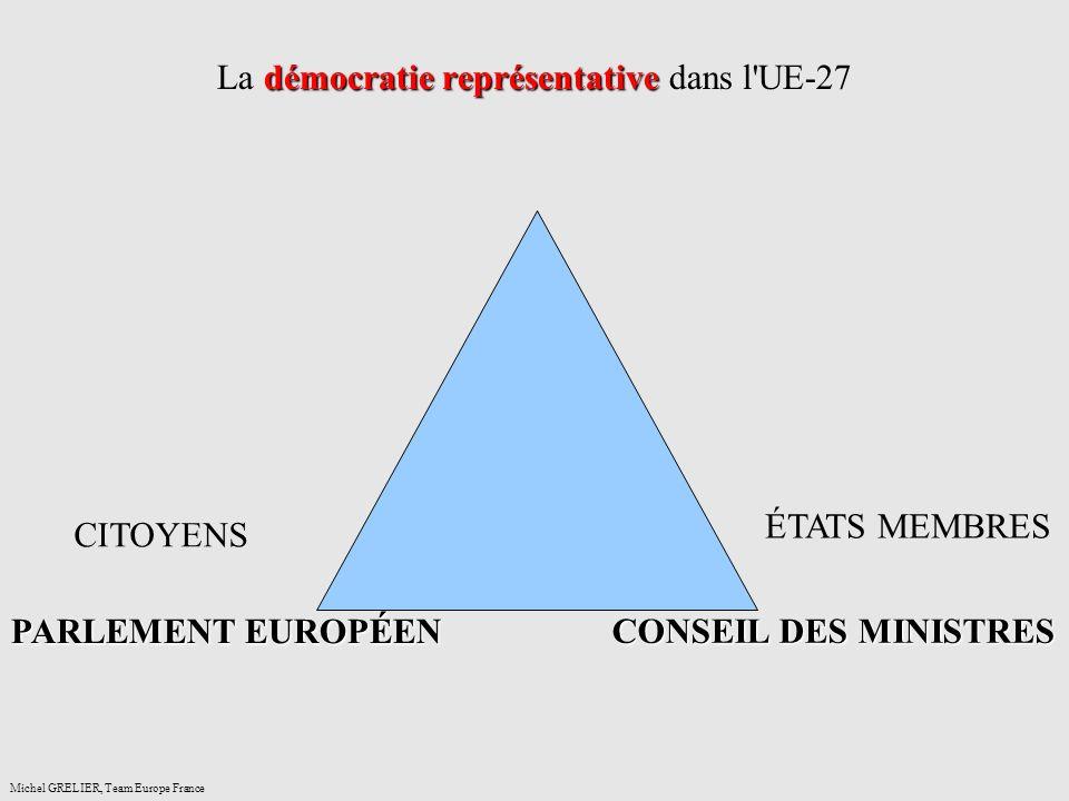 démocratie représentative La démocratie représentative dans l UE-27 Michel GRELIER, Team Europe France CITOYENS PARLEMENT EUROPÉEN ÉTATS MEMBRES CONSEIL DES MINISTRES