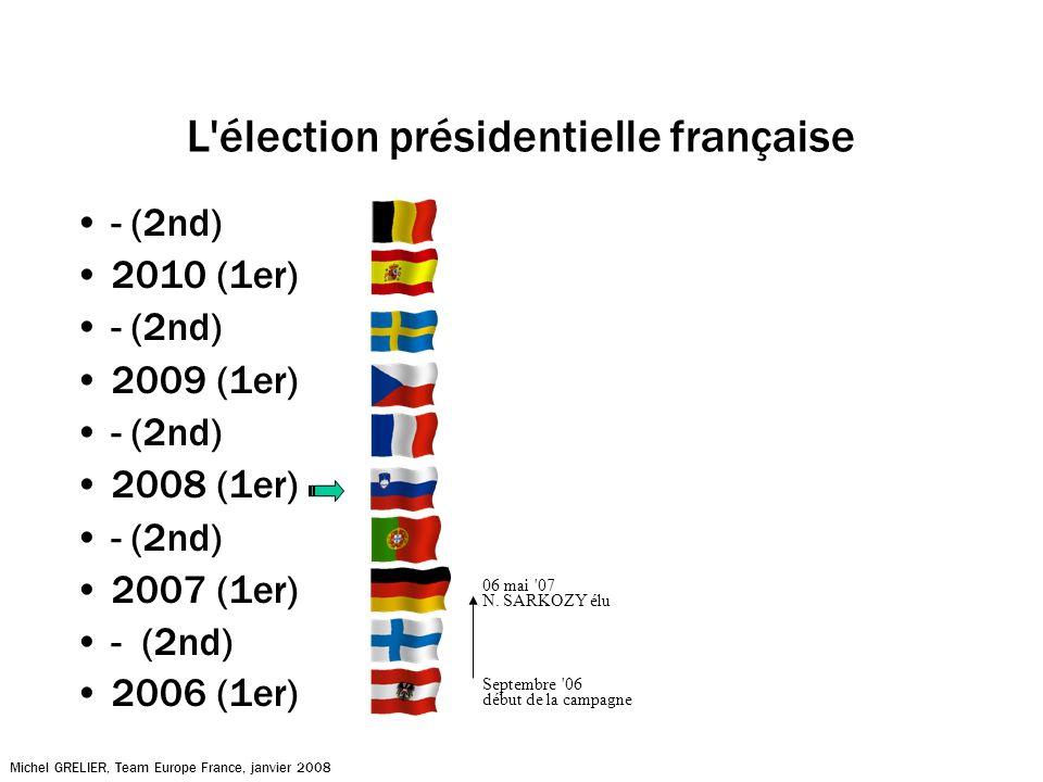 L élection présidentielle française - (2nd) 2010 (1er) - (2nd) 2009 (1er) - (2nd) 2008 (1er) - (2nd) 2007 (1er) - (2nd) 2006 (1er) Michel GRELIER, Team Europe France, janvier 2008 Septembre 06 début de la campagne 06 mai 07 N.