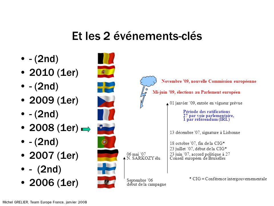 Et les 2 événements-clés - (2nd) 2010 (1er) - (2nd) 2009 (1er) - (2nd) 2008 (1er) - (2nd) 2007 (1er) - (2nd) 2006 (1er) Michel GRELIER, Team Europe France, janvier 2008 Septembre 06 début de la campagne 06 mai 07 N.