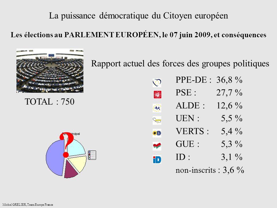 Les élections au PARLEMENT EUROPÉEN, le 07 juin 2009, et conséquences La puissance démocratique du Citoyen européen Les élections au PARLEMENT EUROPÉEN, le 07 juin 2009, et conséquences Michel GRELIER, Team Europe France TOTAL : 750 PPE-DE : 36,8 % PSE : 27,7 % ALDE : 12,6 % UEN : 5,5 % VERTS : 5,4 % GUE : 5,3 % ID : 3,1 % non-inscrits : 3,6 % Rapport actuel des forces des groupes politiques ?