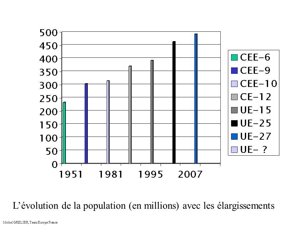 Les enjeux du pétrole et du gaz naturel Michel GRELIER, Team Europe France