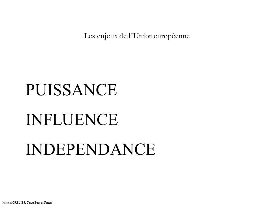 Les enjeux de lUnion européenne Michel GRELIER, Team Europe France PUISSANCE : COMMERCE INTERNATIONAL INFLUENCE INDEPENDANCE