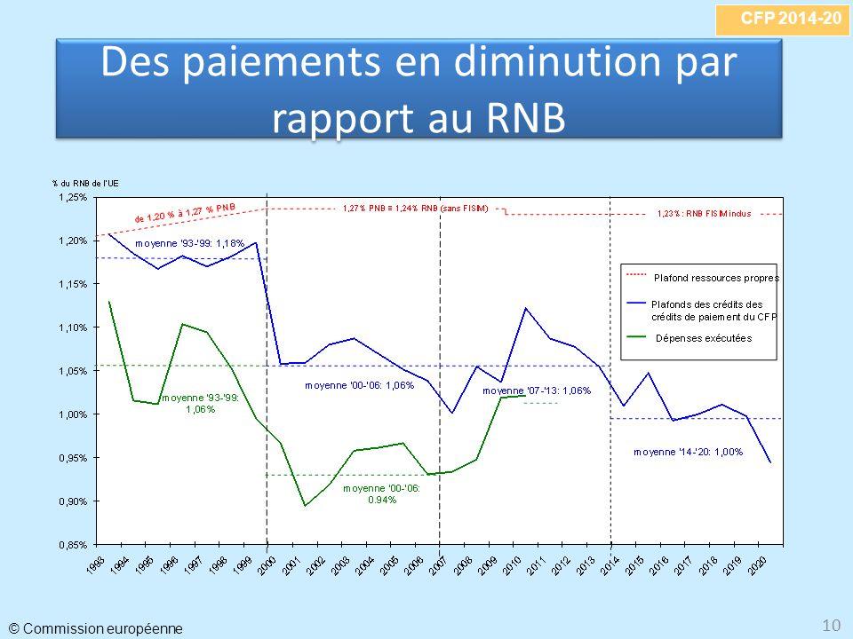 CFP 2014-20 © Commission européenne 10 Des paiements en diminution par rapport au RNB
