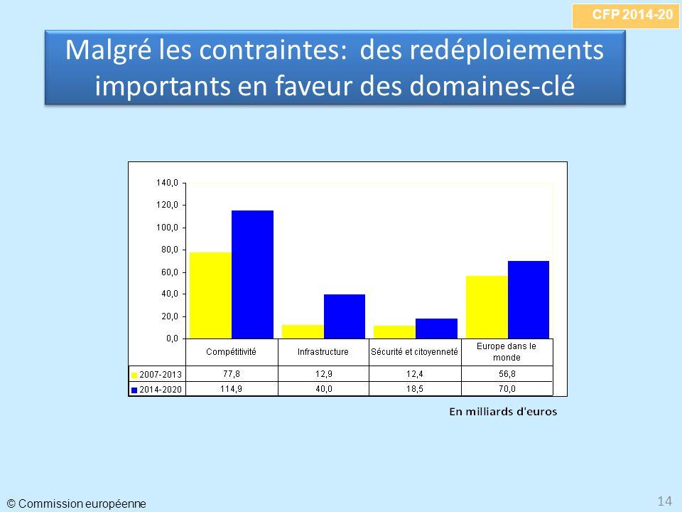 CFP 2014-20 © Commission européenne 14 Malgré les contraintes: des redéploiements importants en faveur des domaines-clé