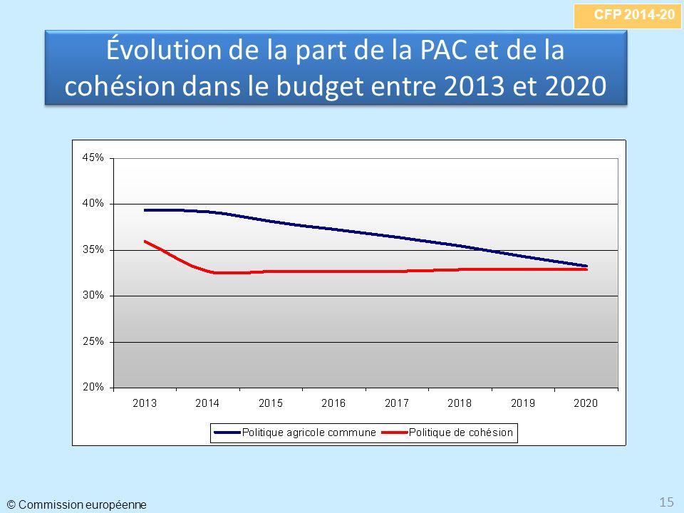 CFP 2014-20 © Commission européenne 15 Évolution de la part de la PAC et de la cohésion dans le budget entre 2013 et 2020