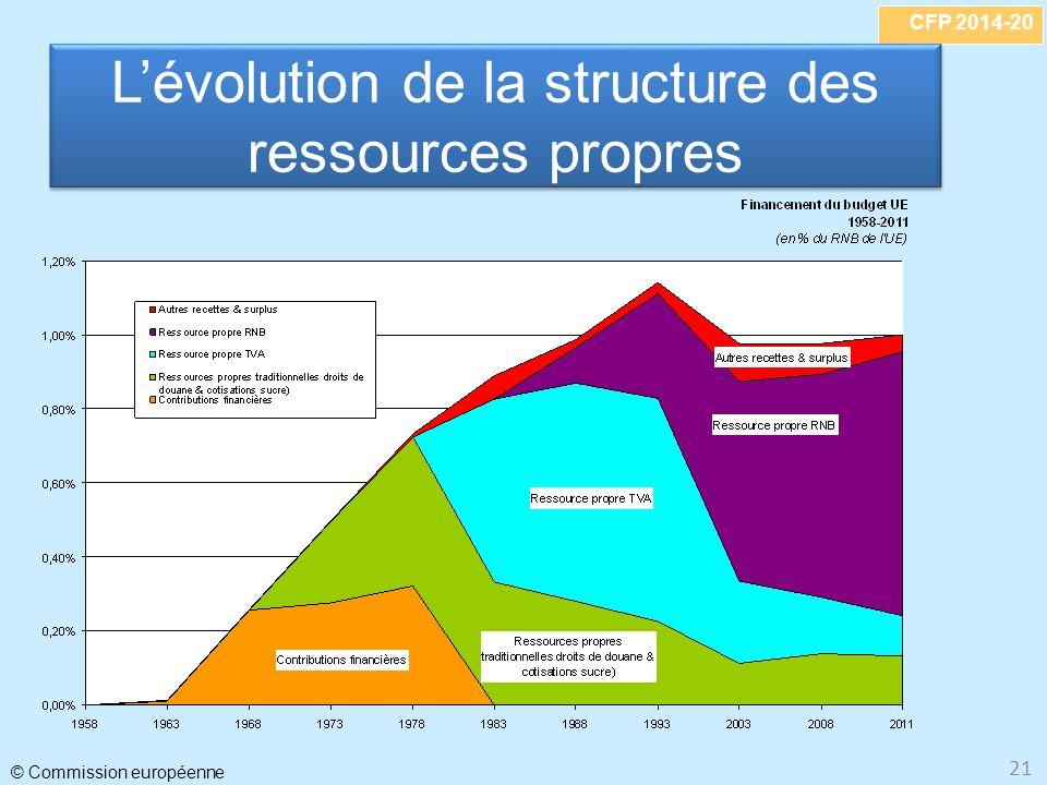 CFP 2014-20 © Commission européenne 21 Lévolution de la structure des ressources propres