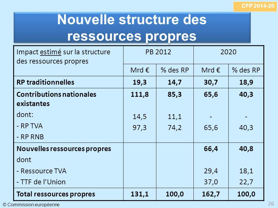 CFP 2014-20 © Commission européenne 26 Nouvelle structure des ressources propres Nouvelle structure des ressources propres Impact estimé sur la structure des ressources propres PB 20122020 Mrd % des RPMrd % des RP RP traditionnelles19,314,730,718,9 Contributions nationales existantes dont: - RP TVA - RP RNB 111,8 14,5 97,3 85,3 11,1 74,2 65,6 - 65,6 40,3 - 40,3 Nouvelles ressources propres dont - Ressource TVA - TTF de lUnion 66,4 29,4 37,0 40,8 18,1 22,7 Total ressources propres131,1100,0162,7100,0