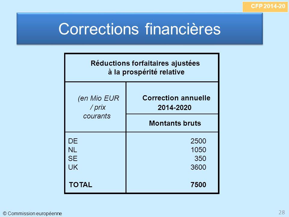 CFP 2014-20 © Commission européenne 28 Corrections financières Correction annuelle 2014-2020 Montants bruts DE2500 NL1050 SE350 UK3600 TOTAL7500 (en Mio EUR / prix courants Réductions forfaitaires ajustées à la prospérité relative