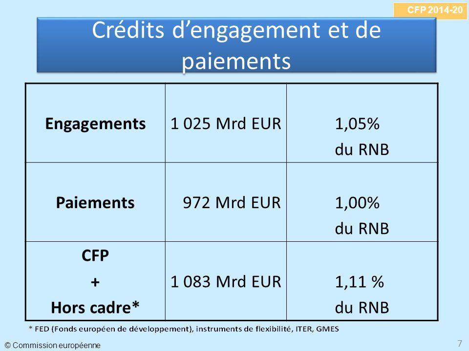 CFP 2014-20 © Commission européenne 7 Crédits dengagement et de paiements Engagements1 025 Mrd EUR1,05% du RNB Paiements 972 Mrd EUR1,00% du RNB CFP + Hors cadre* 1 083 Mrd EUR1,11 % du RNB