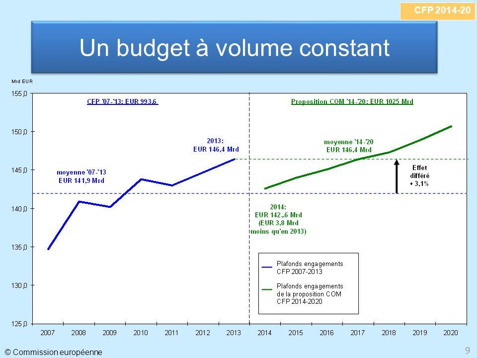 CFP 2014-20 © Commission européenne 9 Un budget à volume constant