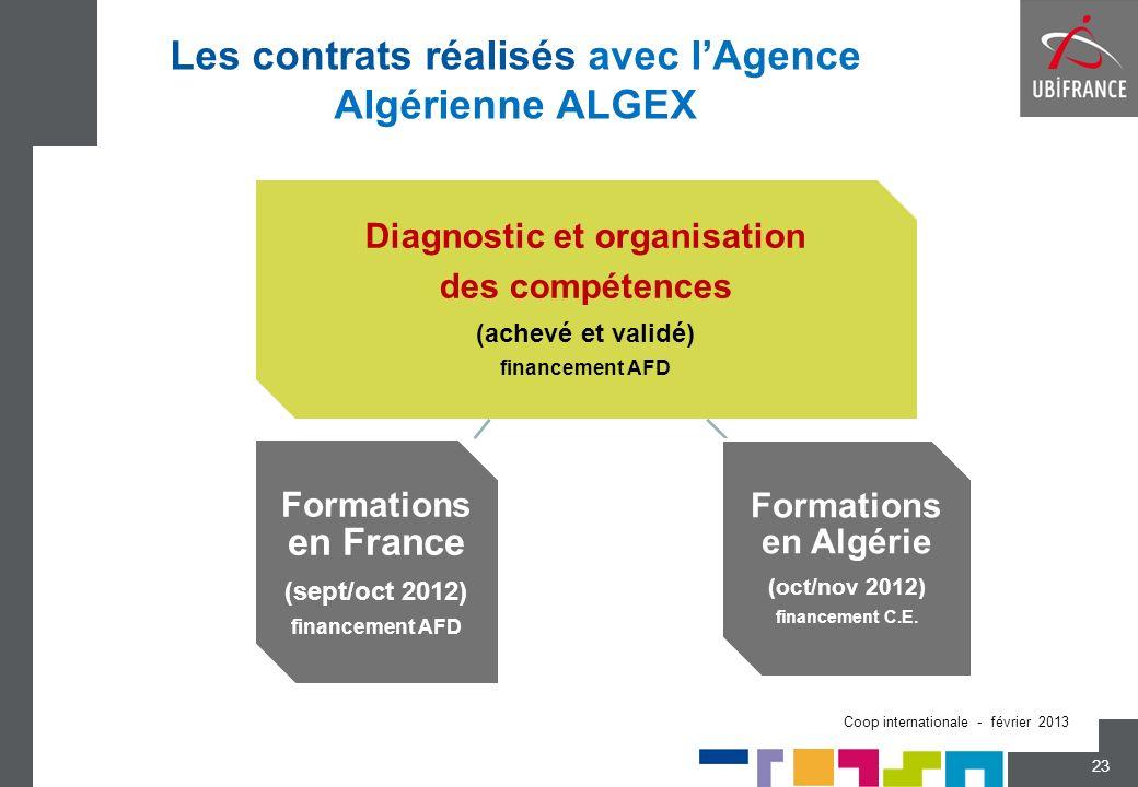 Les contrats réalisés avec lAgence Algérienne ALGEX 23 Coop internationale - février 2013 Diagnostic et organisation des compétences (achevé et validé) financement AFD Formations en France (sept/oct 2012) financement AFD Formations en Algérie (oct/nov 2012) financement C.E.