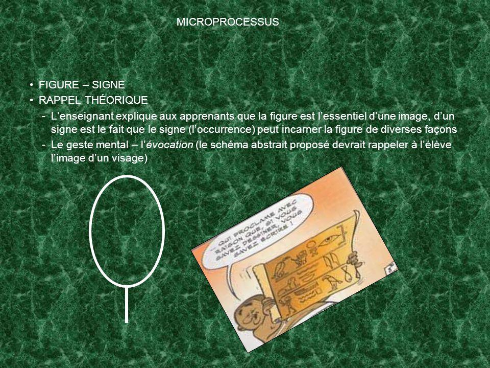 MICROPROCESSUS FIGURE – SIGNE RAPPEL THÉORIQUE -Lenseignant explique aux apprenants que la figure est lessentiel dune image, dun signe est le fait que