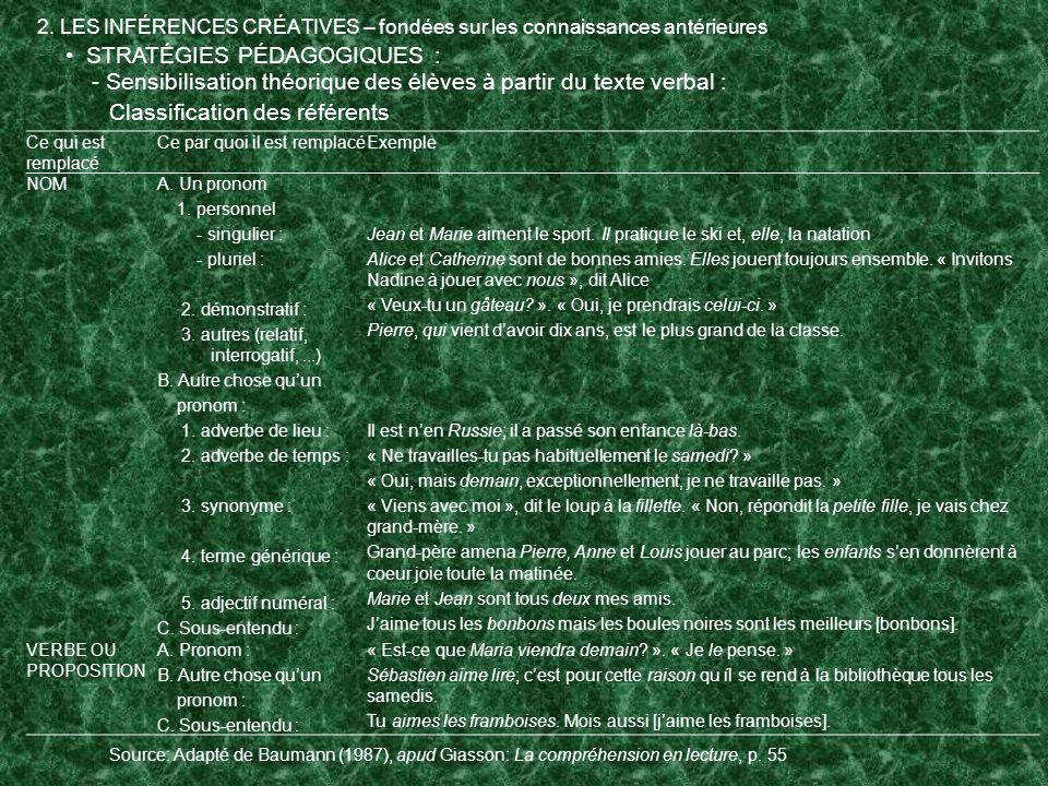 2. LES INFÉRENCES CRÉATIVES – fondées sur les connaissances antérieures STRATÉGIES PÉDAGOGIQUES : - Sensibilisation théorique des élèves à partir du t