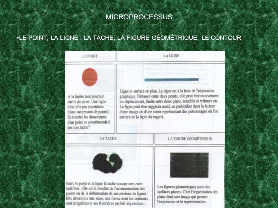 LE POINT, LA LIGNE, LA TACHE, LA FIGURE GÉOMÉTRIQUE, LE CONTOUR MICROPROCESSUS