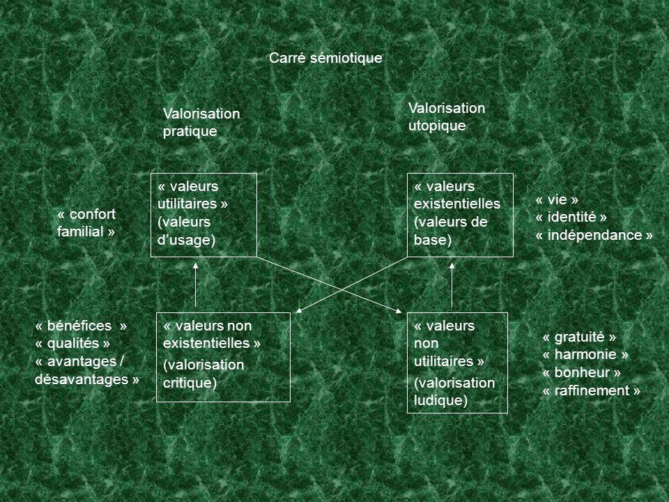Carré sémiotique Valorisation pratique Valorisation utopique « valeurs utilitaires » (valeurs dusage) « valeurs non existentielles » (valorisation cri