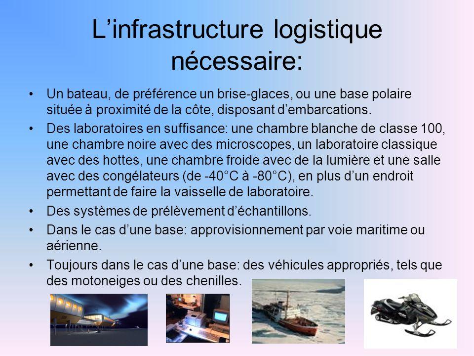 Linfrastructure logistique nécessaire: Un bateau, de préférence un brise-glaces, ou une base polaire située à proximité de la côte, disposant dembarcations.