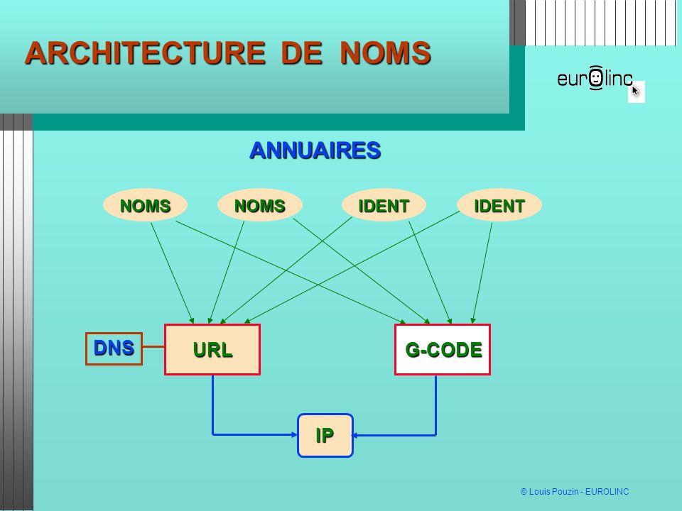 © Louis Pouzin - EUROLINC ARCHITECTURE DE NOMS ANNUAIRES NOMSIDENTNOMSIDENT IP URLG-CODE DNS