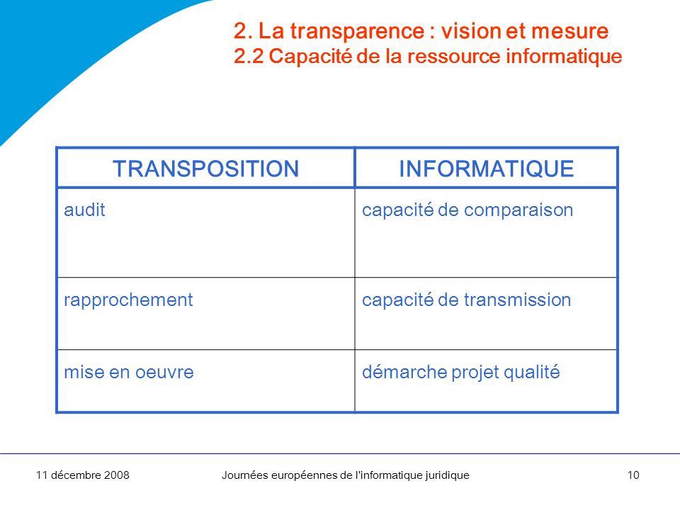 11 décembre 2008Journées européennes de l'informatique juridique10 2. La transparence : vision et mesure 2.2 Capacité de la ressource informatique TRA