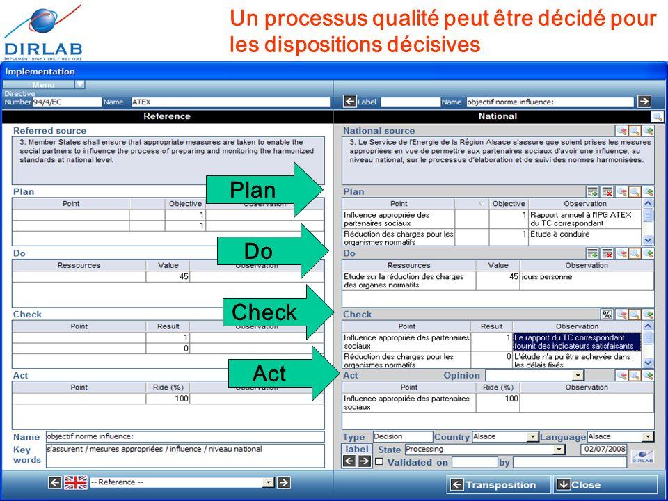 11 décembre 2008Journées européennes de l'informatique juridique18 Un processus qualité peut être décidé pour les dispositions décisives Plan Do Check