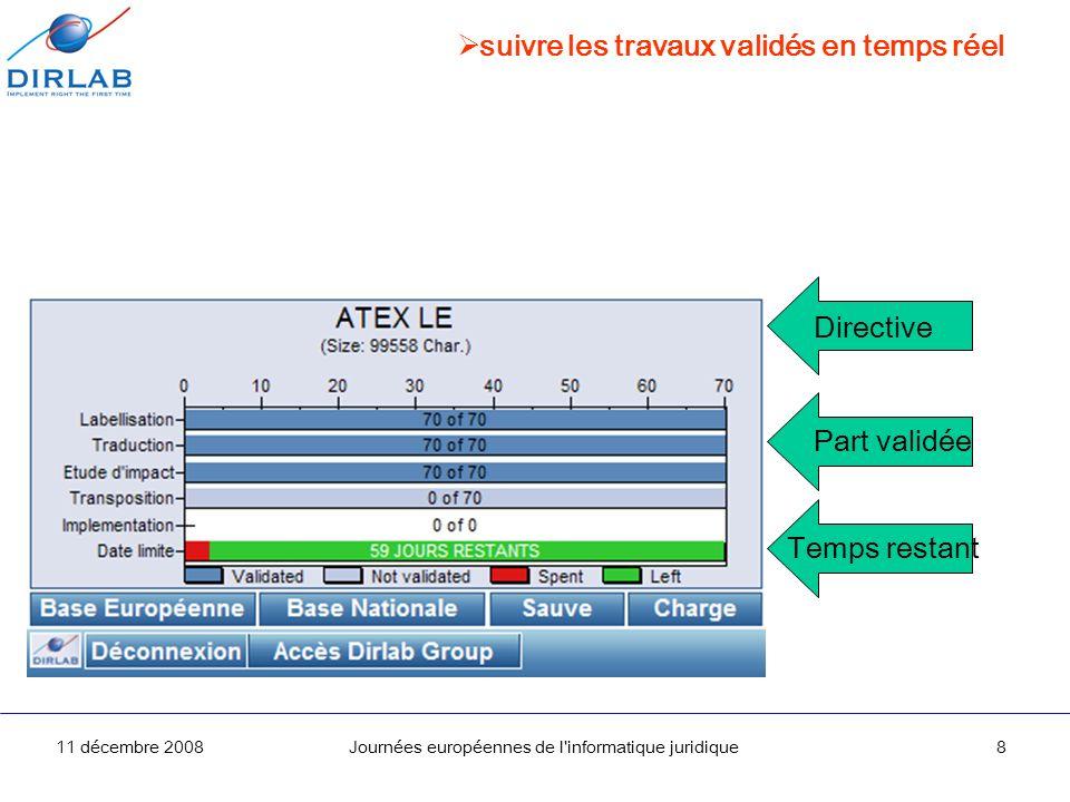 11 décembre 2008Journées européennes de l'informatique juridique8 suivre les travaux validés en temps réel Directive Temps restant Part validée