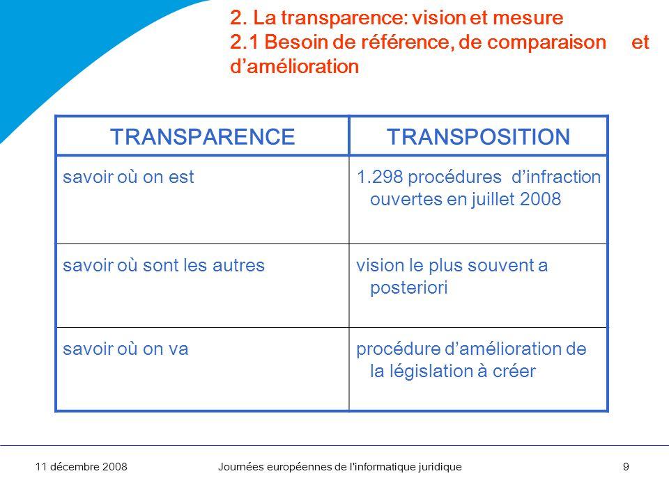 11 décembre 2008Journées européennes de l'informatique juridique9 2. La transparence: vision et mesure 2.1 Besoin de référence, de comparaison et damé