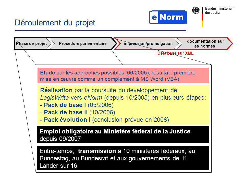 Déroulement du projet Étude sur les approches possibles (06/2005); résultat : première mise en œuvre comme un complément à MS Word (VBA) Réalisation par la poursuite du développement de LegisWrite vers eNorm (depuis 10/2005) en plusieurs étapes: - Pack de base I (05/2006) - Pack de base II (10/2006) - Pack évolution I (conclusion prévue en 2008) Emploi obligatoire au Ministère fédéral de la Justice depuis 09/2007 Entre-temps, transmission à 10 ministères fédéraux, au Bundestag, au Bundesrat et aux gouvernements de 11 Länder sur 16 Phase de projetProcédure parlementaire impression/promulgation documentation sur les normes Déjà basé sur XML